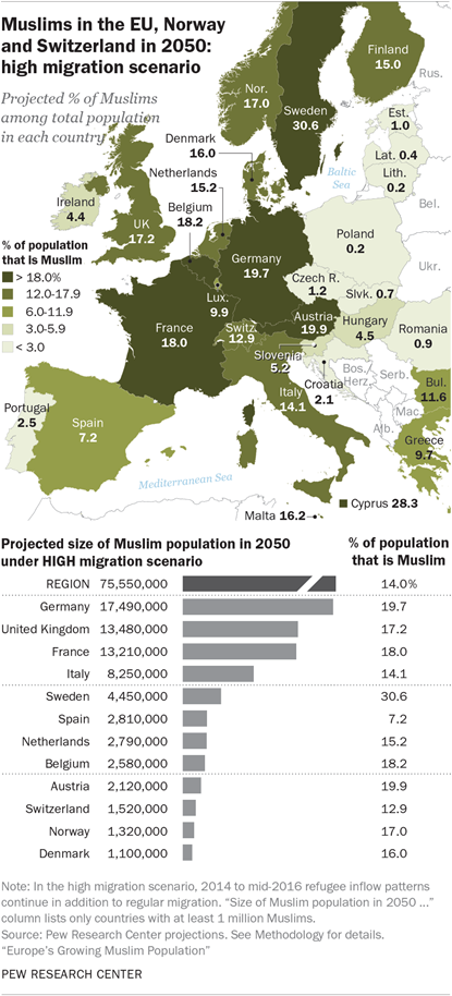 Muslims in the EU, Norway and Switzerland in 2050: high migration scenario