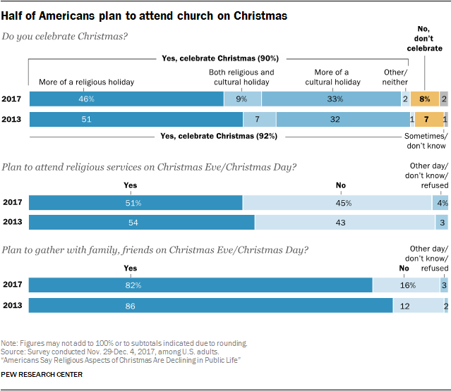 Half of Americans plan to attend church on Christmas