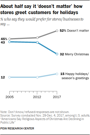 Poll Of Percent Of People Who Prefer Real Christmas Trees 2020 5 facts about Christmas in America | Pew Research Center