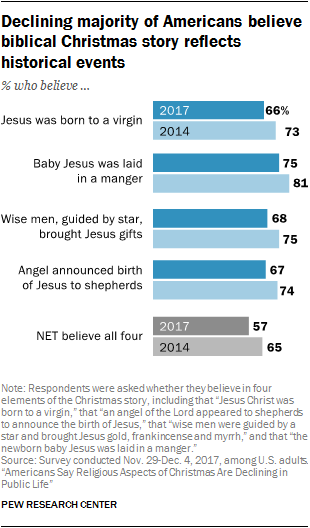 Where Is Christmas Not Celebrated.5 Facts About Christmas In America Pew Research Center