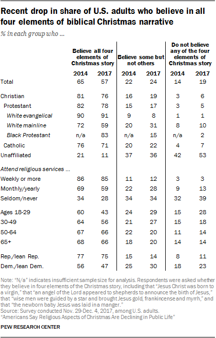 Recent drop in share of U.S. adults who believe in all four elements of biblical Christmas narrative