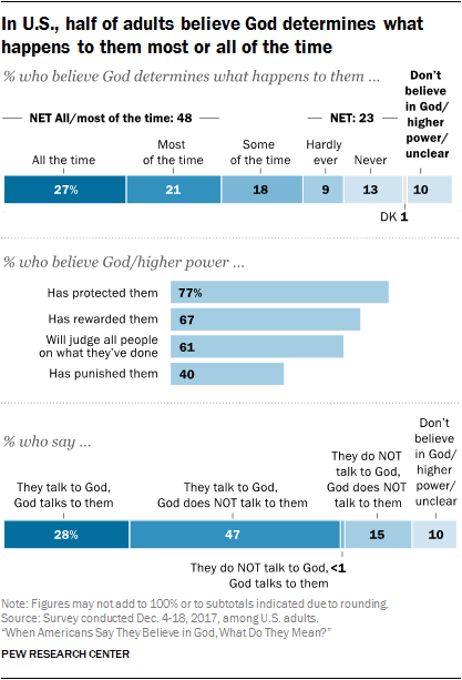 In U.S., half of adults believe God determines what happens to them most or all of the time