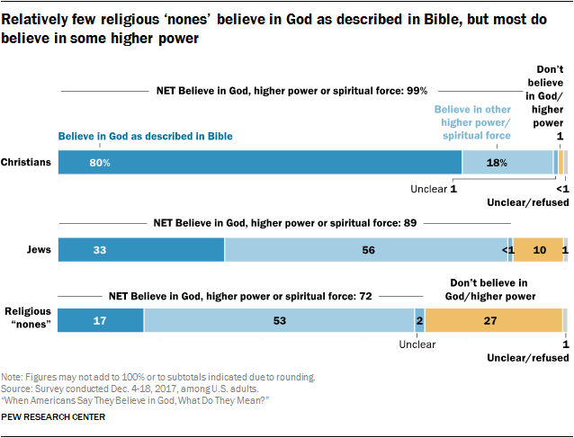 Relatively few religious 'nones' believe in God as described in Bible, but most do believe in some higher power