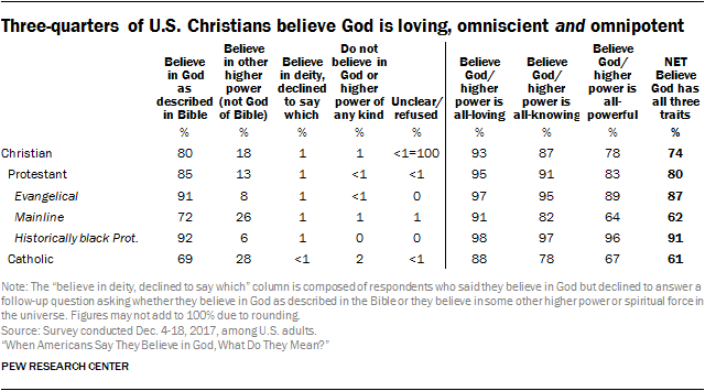 Three-quarters of U.S. Christians believe God is loving, omniscient and omnipotent