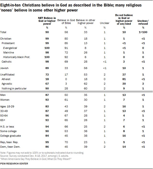 Eight-in-ten Christians believe in God as described in the Bible; many religious 'nones' believe in some other higher power