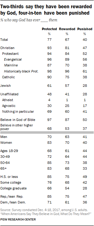Two-thirds say they have been rewarded by God, four-in-ten have been punished
