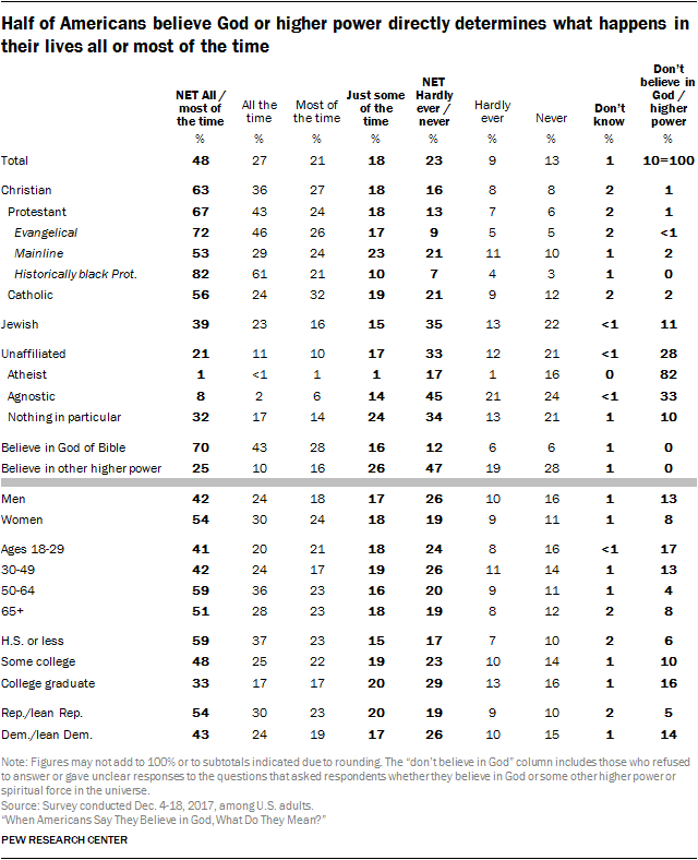 Half of Americans believe God or higher power directly determines what happens in their lives all or most of the time