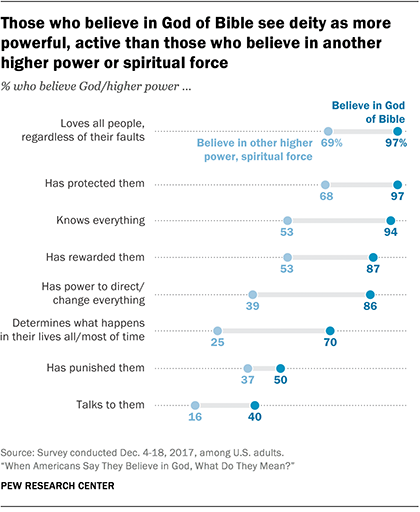Those who believe in God of Bible see deity as more powerful, active than those who believe in another higher power or spiritual force