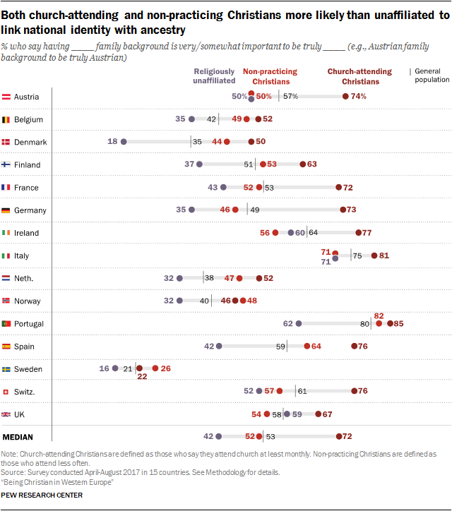 Both church-attending and non-practicing Christians more likely than unaffiliated to link national identity with ancestry