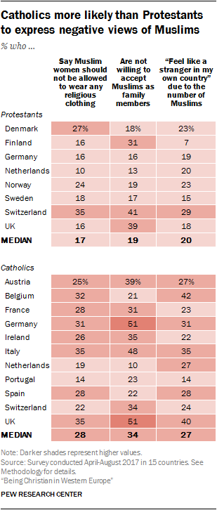 Catholics more likely than Protestants to express negative views of Muslims