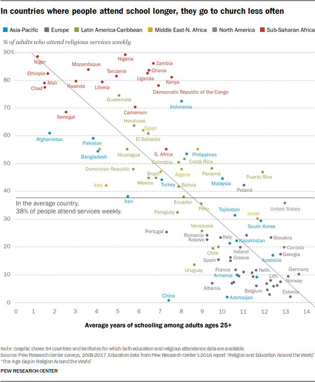 In countries where people attend school longer, they go to church less often