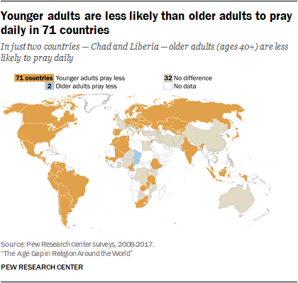 Younger adults are less likely than older adults to pray daily in 71 countries
