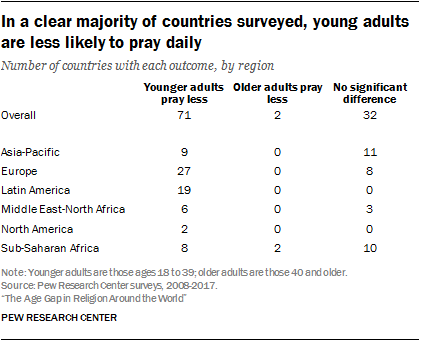 In a clear majority of countries surveyed, young adults are less likely to pray daily