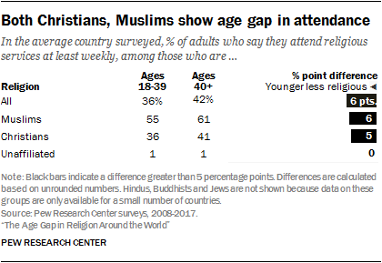Both Christians, Muslims show age gap in attendance