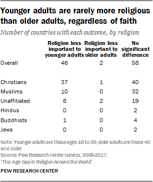 Younger adults are rarely more religious than older adults, regardless of faith