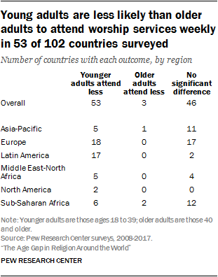 Young adults are less likely than older adults to attend worship services weekly in 53 of 102 countries surveyed