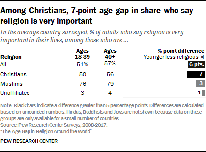 Among Christians, 7-point age gap in share who say religion is very important