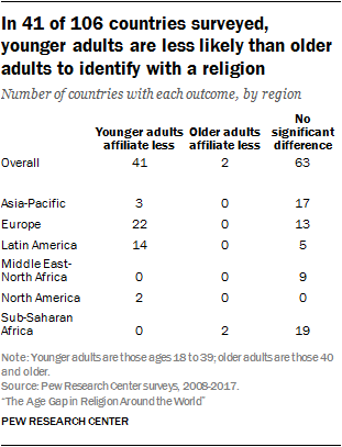 In 41 of 106 countries surveyed, younger adults are less likely than older adults to identify with a religion