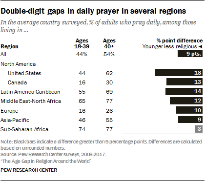 Double-digit gaps in daily prayer in several regions