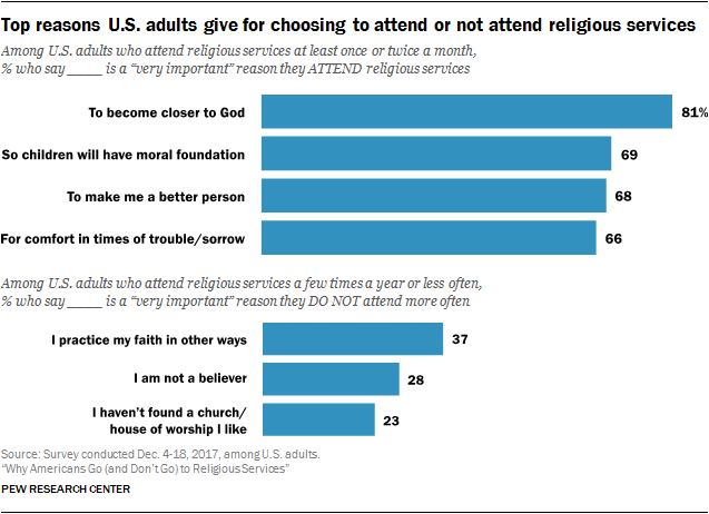 Top reasons U.S. adults give for choosing to attend or not attend religious services