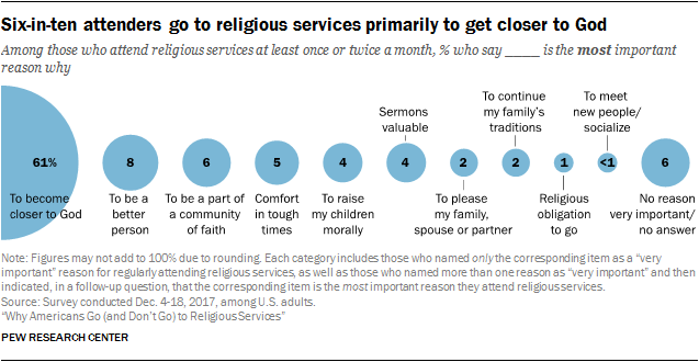 Six-in-ten attenders go to religious services primarily to get closer to God