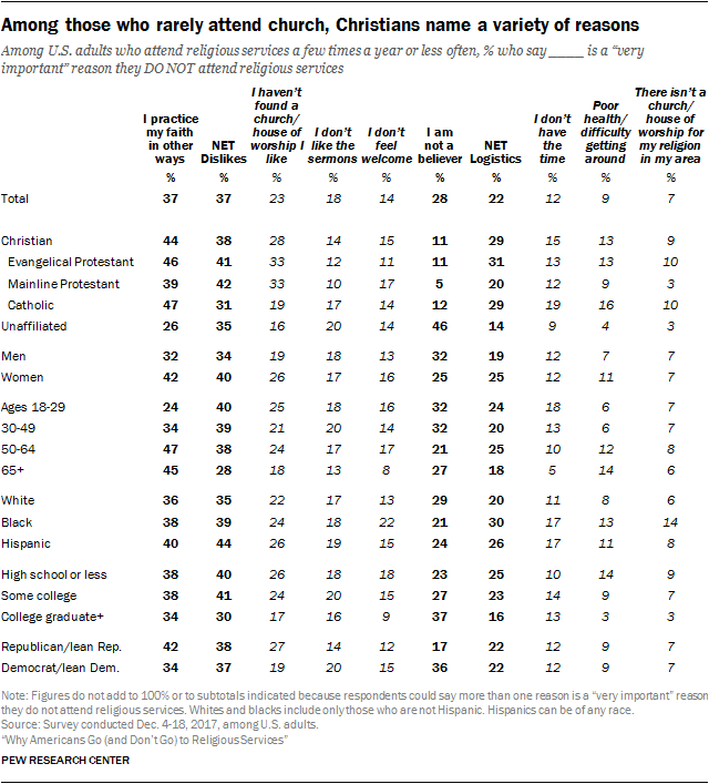 Among those who rarely attend church, Christians name a variety of reasons