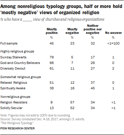 Among nonreligious typology groups, half or more hold 'mostly negative' views of organized religion