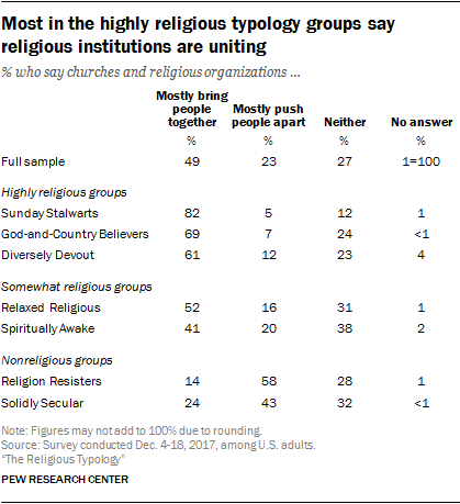 Most in the highly religious typology groups say religious institutions are uniting