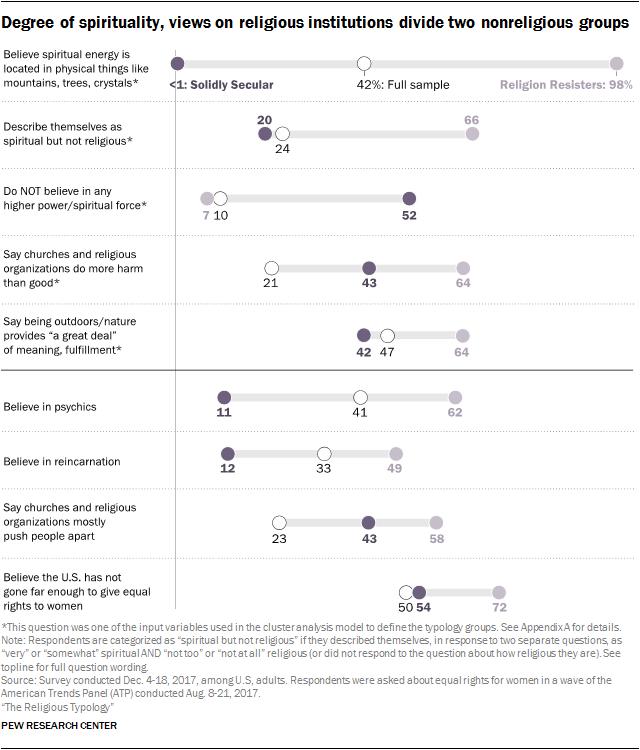 Degree of spirituality, views on religious institutions divide two nonreligious groups
