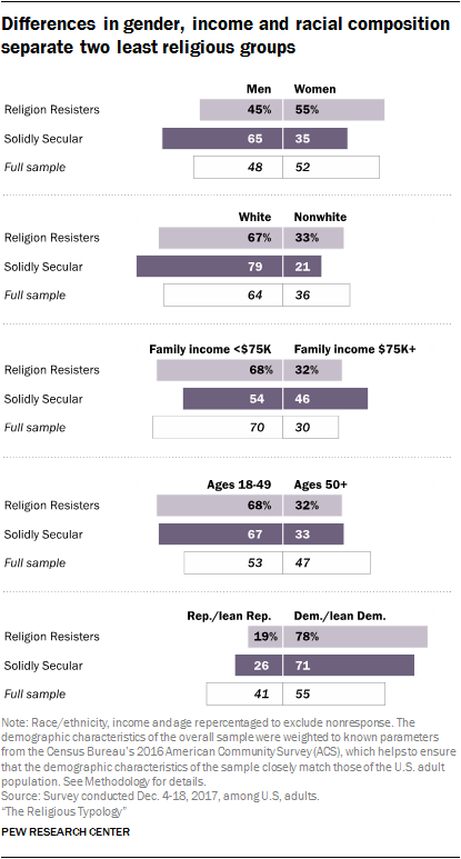 Differences in gender, income and racial composition separate two least religious groups