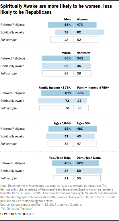 Spiritually Awake are more likely to be women, less likely to be Republicans