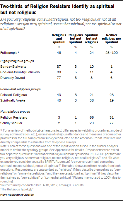Two-thirds of Religion Resisters identify as spiritual but not religious