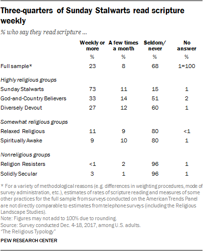 Three-quarters of Sunday Stalwarts read scripture weekly