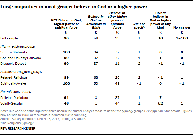 Large majorities in most groups believe in God or a higher power