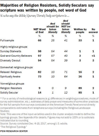 Majorities of Religion Resisters, Solidly Seculars say scripture was written by people, not word of God