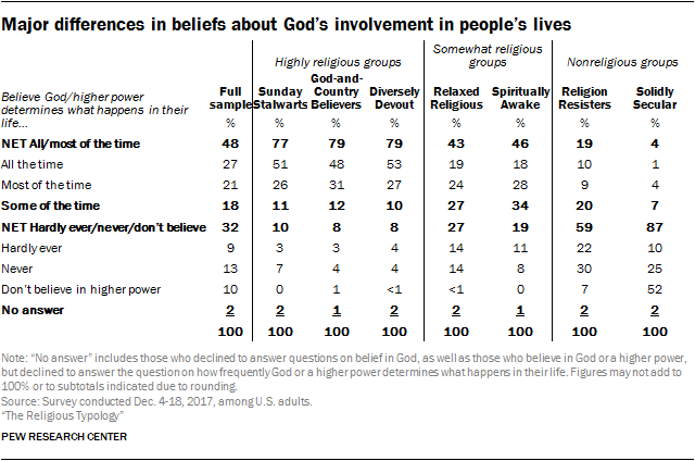 Major differences in beliefs about God's involvement in people's lives