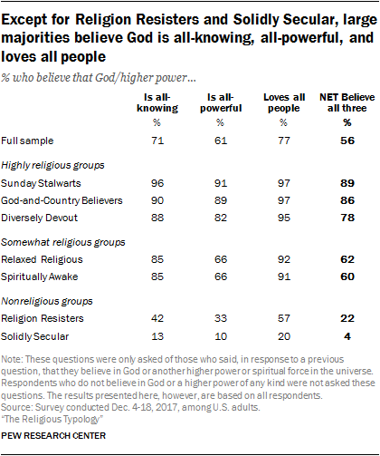 Except for Religion Resisters and Solidly Secular, large majorities believe God is all-knowing, all-powerful, and loves all people