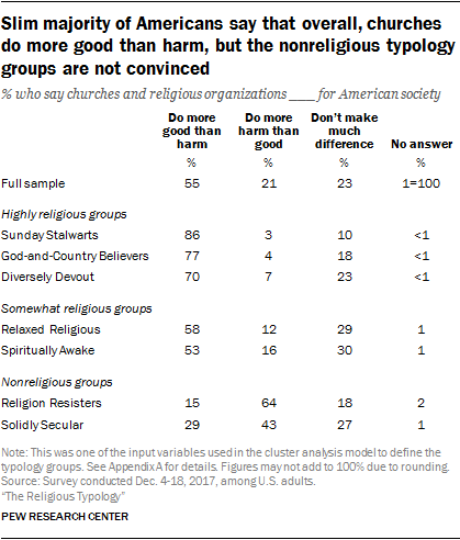 Slim majority of Americans say that overall, churches do more good than harm, but the nonreligious typology groups are not convinced