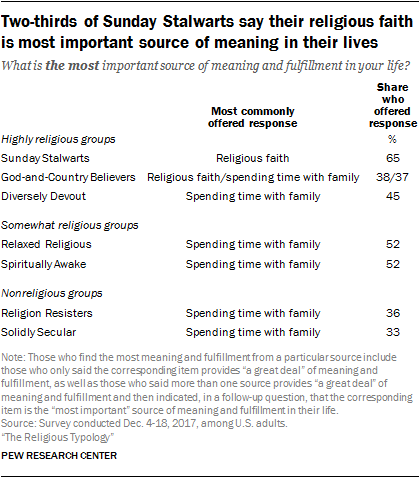 Two-thirds of Sunday Stalwarts say their religious faith is most important source of meaning in their lives