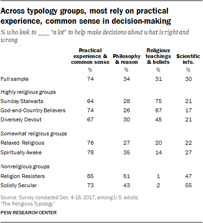 Across typology groups, most rely on practical experience, common sense in decision-making