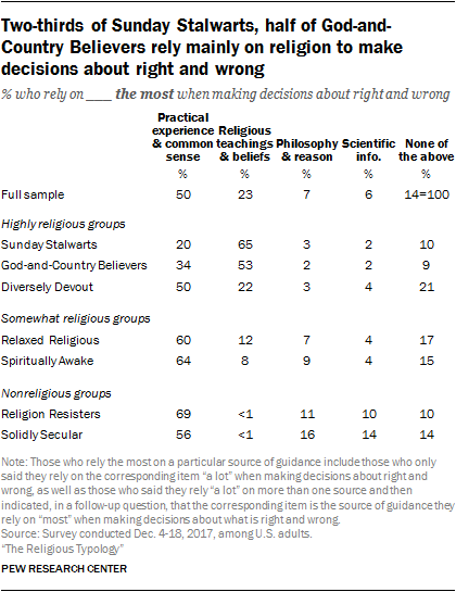 Two-thirds of Sunday Stalwarts, half of God-and-Country Believers rely mainly on religion to make decisions about right and wrong