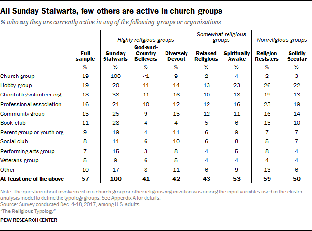All Sunday Stalwarts, few others are active in church groups