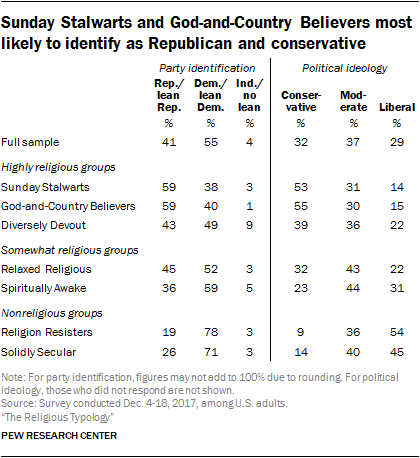 Sunday Stalwarts and God-and-Country Believers most likely to identify as Republican and conservative