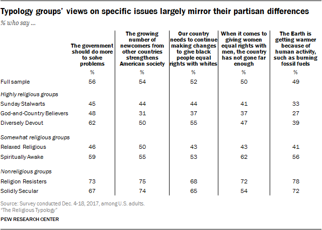 Typology groups' views on specific issues largely mirror their partisan differences