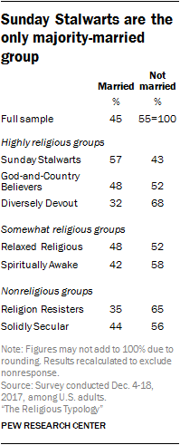 Sunday Stalwarts are the only majority-married group