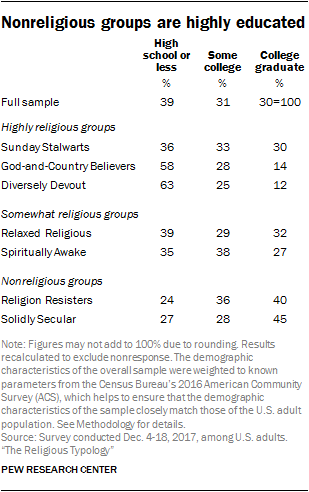 Nonreligious groups are highly educated
