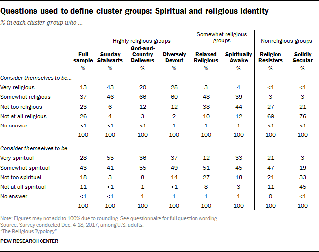 Questions used to define cluster groups: Spiritual and religious identity