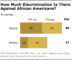 how many african americans in us