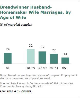 FT_breadwinner-husband-homemaker-wife