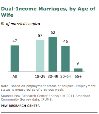 FT_dual-income-marriages-wife-age